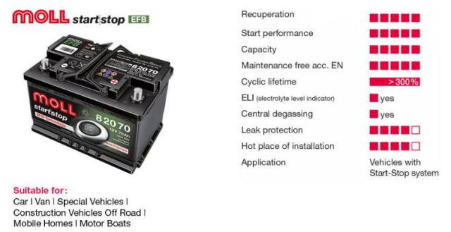 MOLL EFB バッテリー イメージ画像